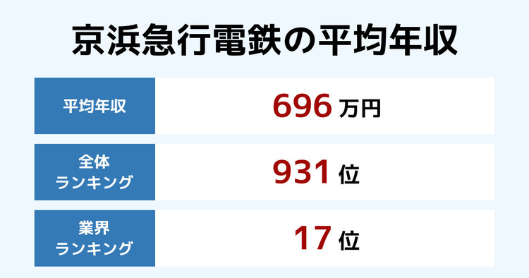 京浜急行電鉄の平均年収