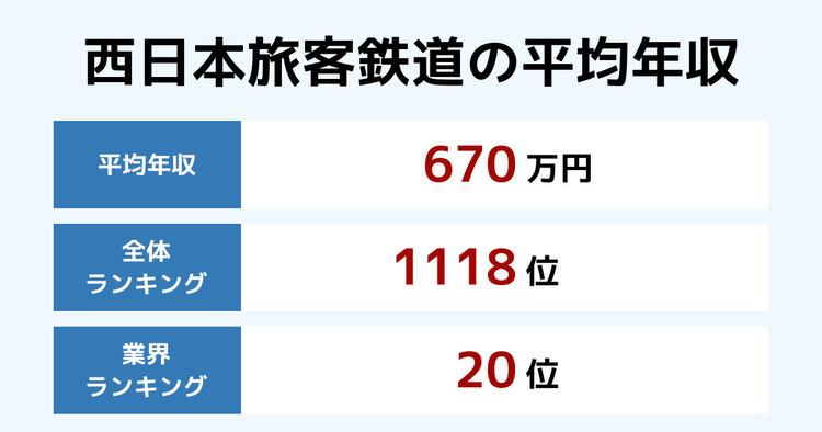 西日本旅客鉄道の平均年収