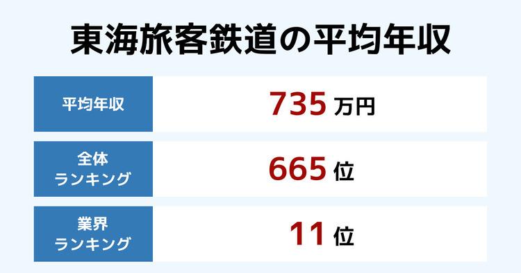 東海旅客鉄道の平均年収