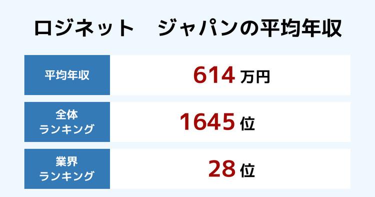 ロジネット ジャパンの平均年収