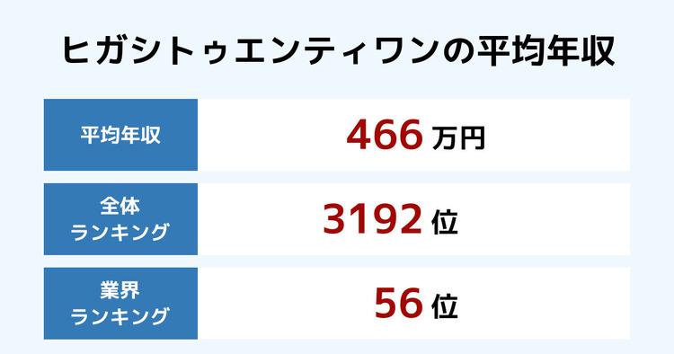 ヒガシトゥエンティワンの平均年収