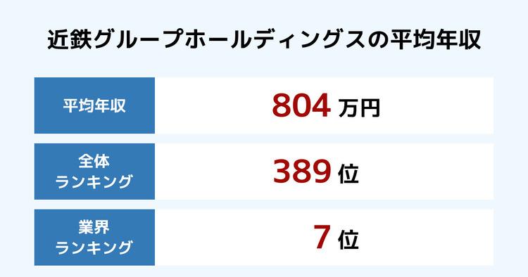 近鉄グループホールディングスの平均年収