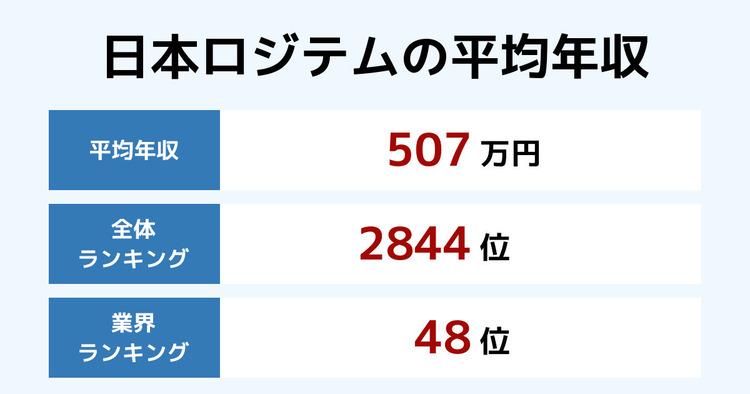 日本ロジテムの平均年収
