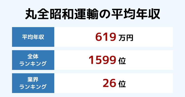 丸全昭和運輸の平均年収