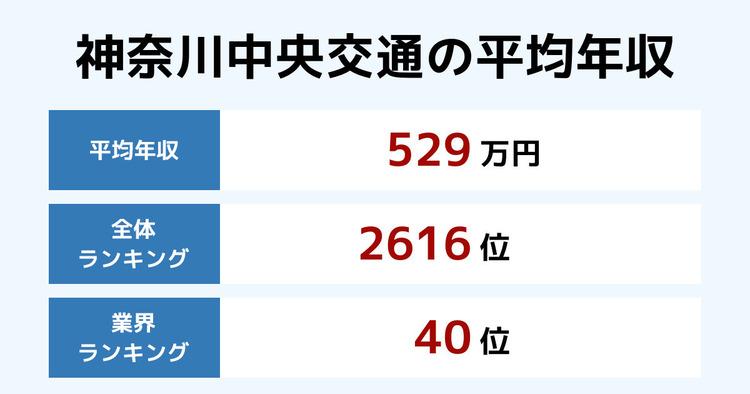 神奈川中央交通の平均年収