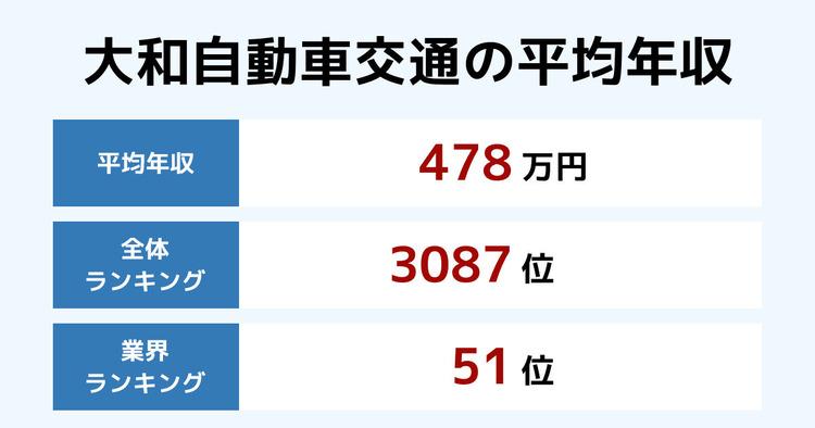 大和自動車交通の平均年収