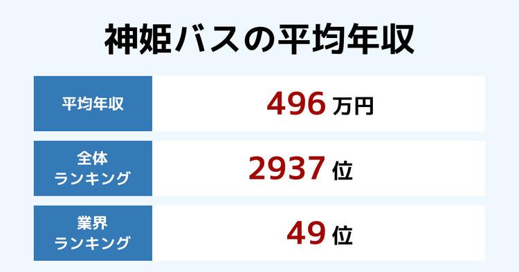 神姫バスの平均年収
