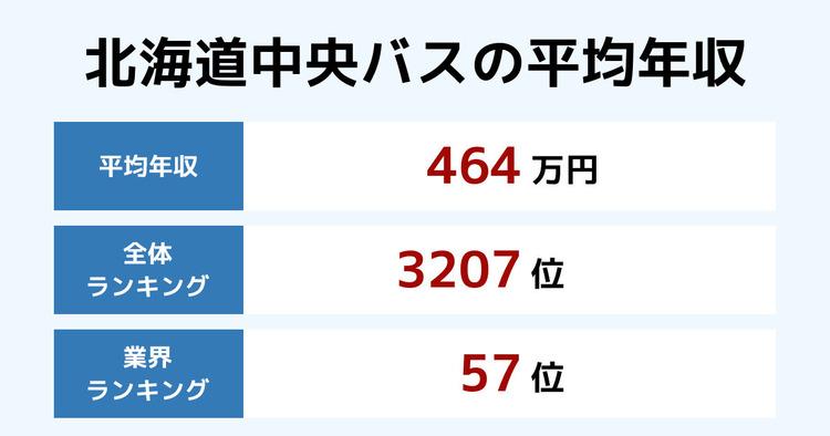 北海道中央バスの平均年収