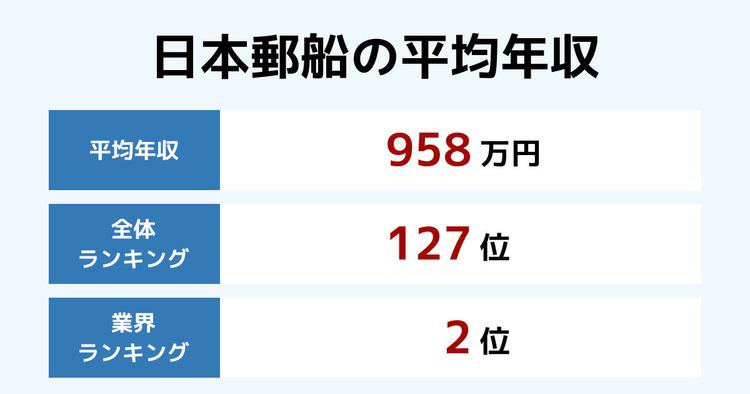 日本郵船の平均年収