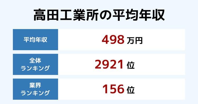 高田工業所の平均年収