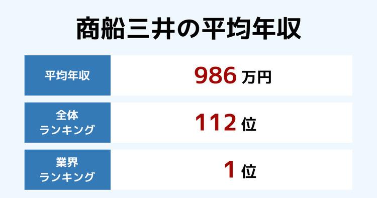 商船三井の平均年収