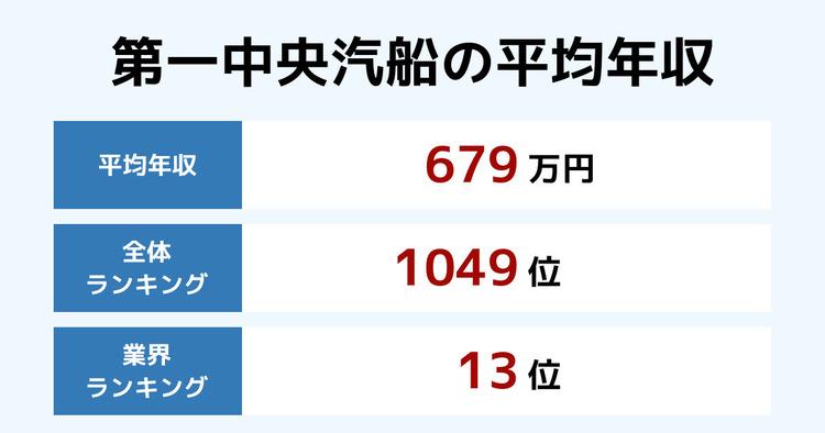 第一中央汽船の平均年収