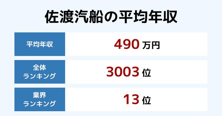 佐渡汽船の平均年収