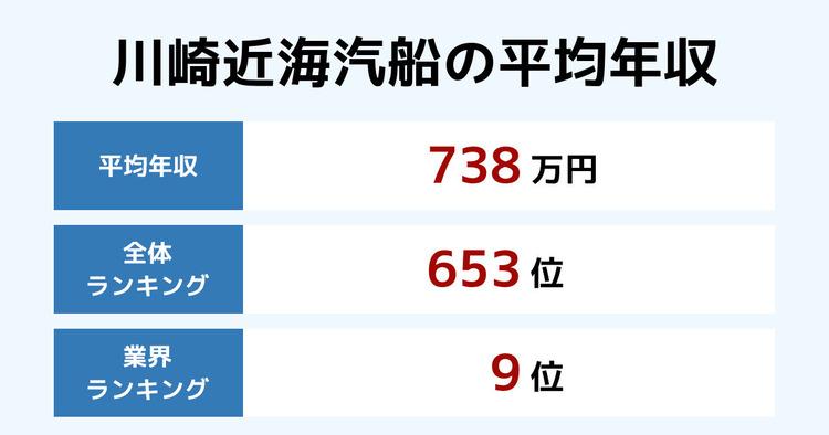 川崎近海汽船の平均年収