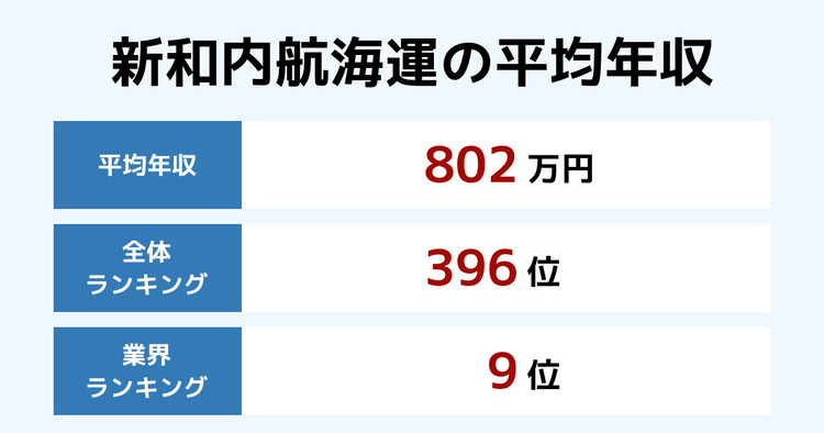 新和内航海運の平均年収