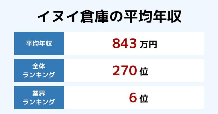 イヌイ倉庫の平均年収