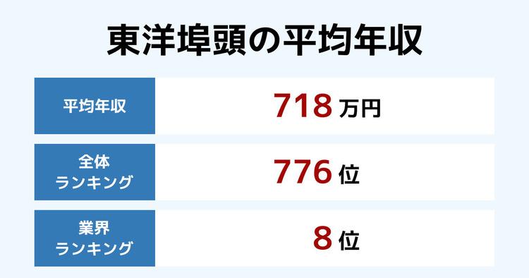 東洋埠頭の平均年収
