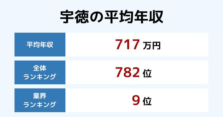 宇徳の平均年収