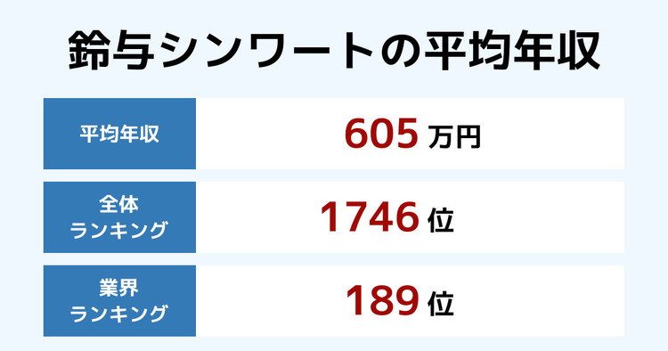 鈴与シンワートの平均年収