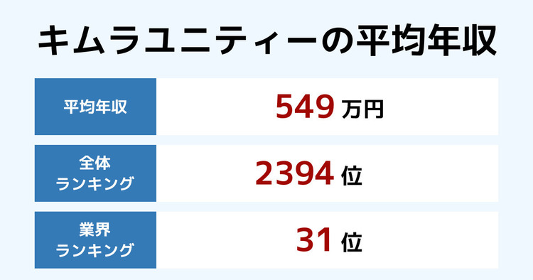 キムラユニティーの平均年収
