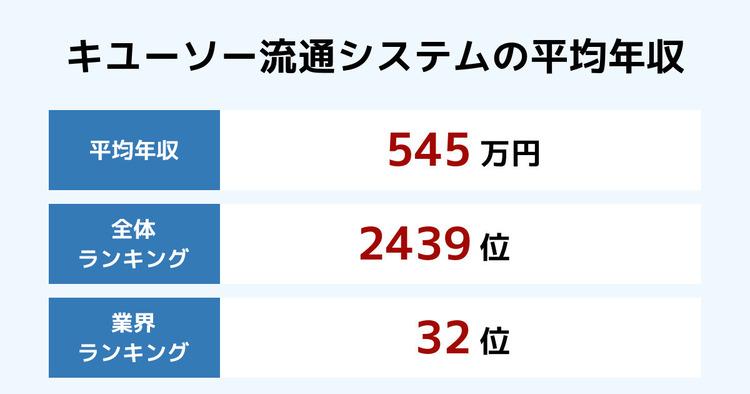 キユーソー流通システムの平均年収