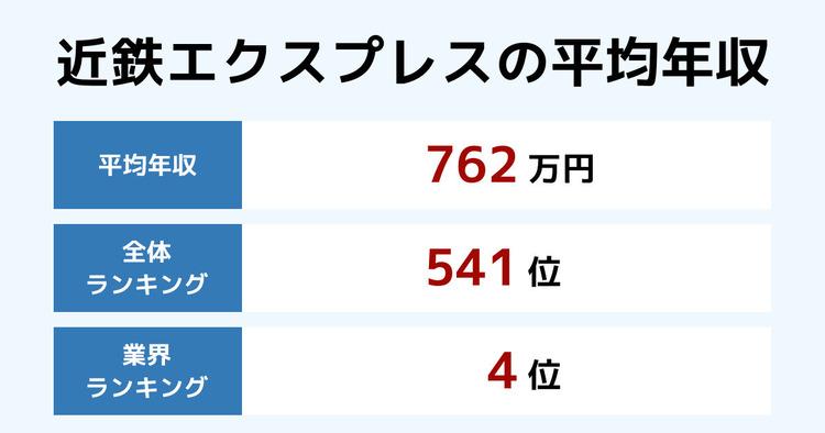 近鉄エクスプレスの平均年収