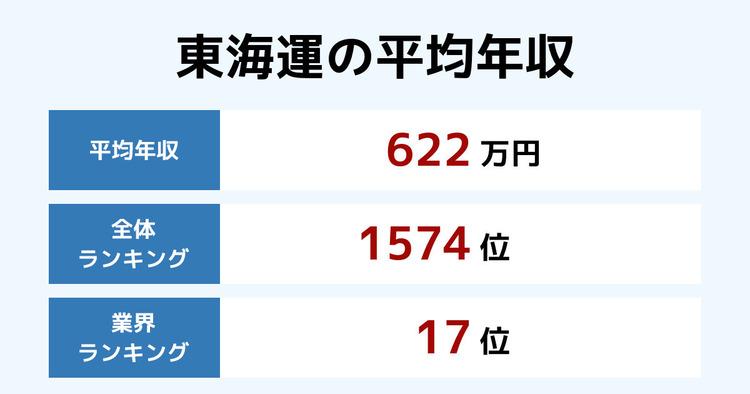 東海運の平均年収