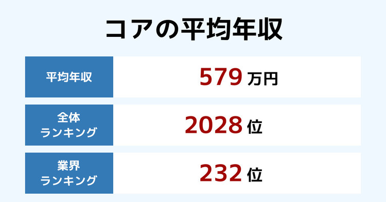 コアの平均年収