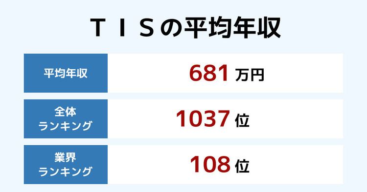 TISの平均年収