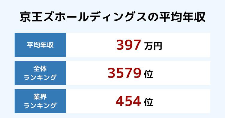 京王ズホールディングスの平均年収