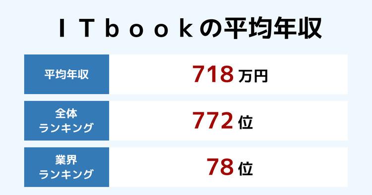 ITbookの平均年収