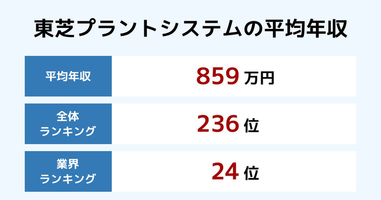東芝プラントシステムの平均年収