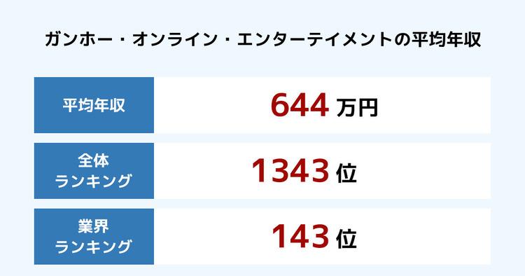 ガンホー・オンライン・エンターテイメントの平均年収