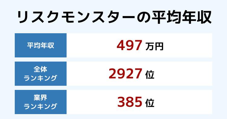 リスクモンスターの平均年収
