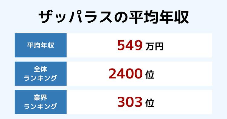 ザッパラスの平均年収