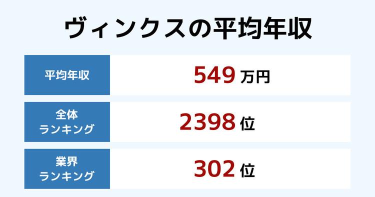 ヴィンクスの平均年収