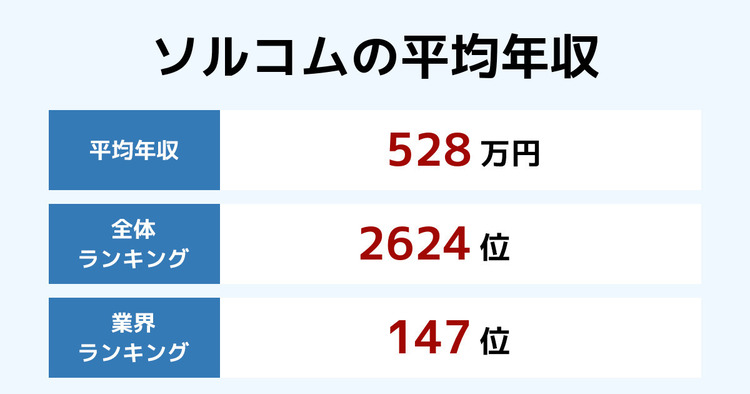ソルコムの平均年収