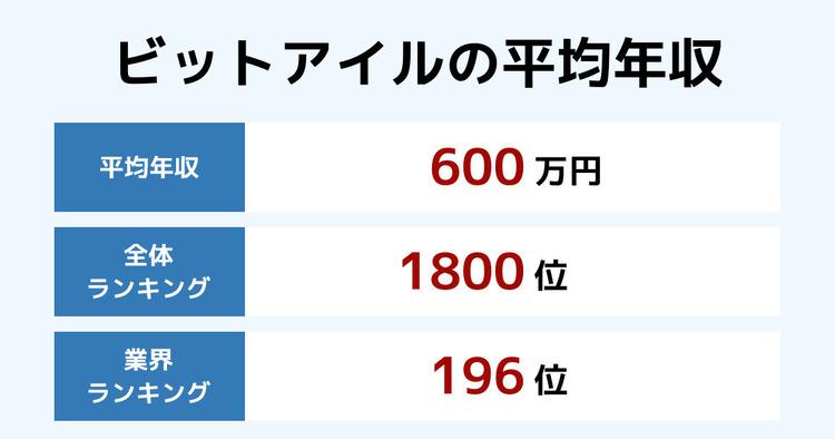ビットアイルの平均年収
