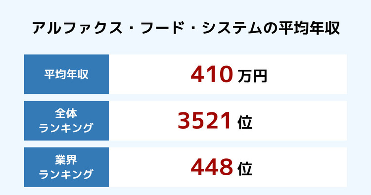 アルファクス・フード・システムの平均年収