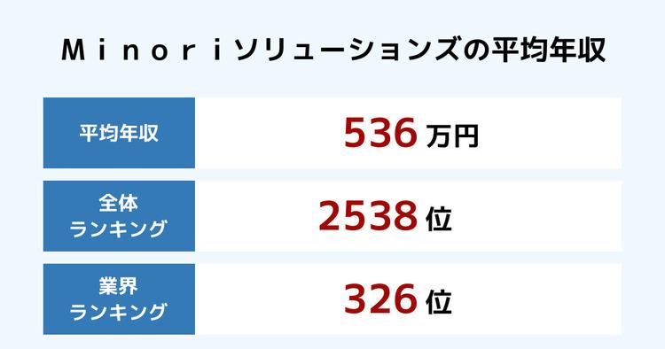 Minoriソリューションズの平均年収