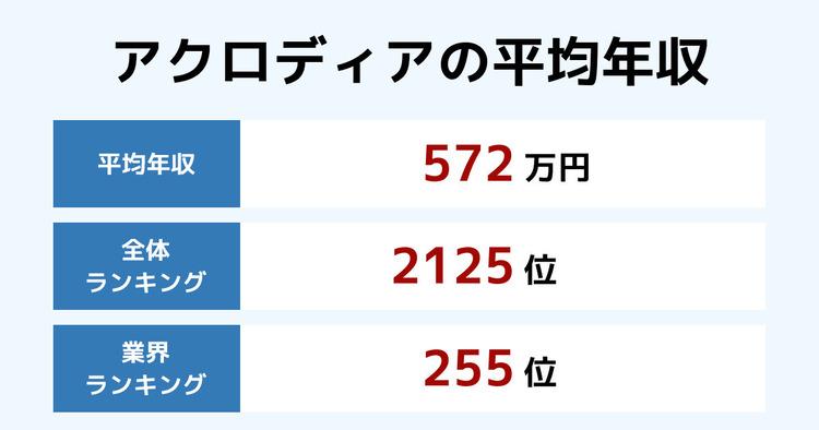 アクロディアの平均年収