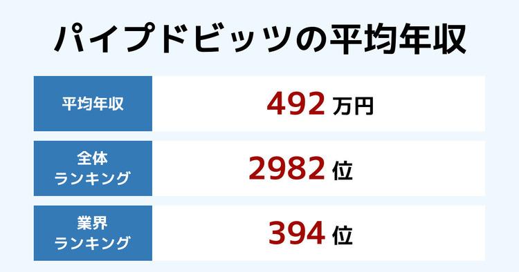 パイプドビッツの平均年収