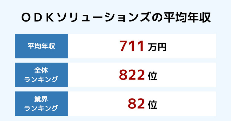 ODKソリューションズの平均年収