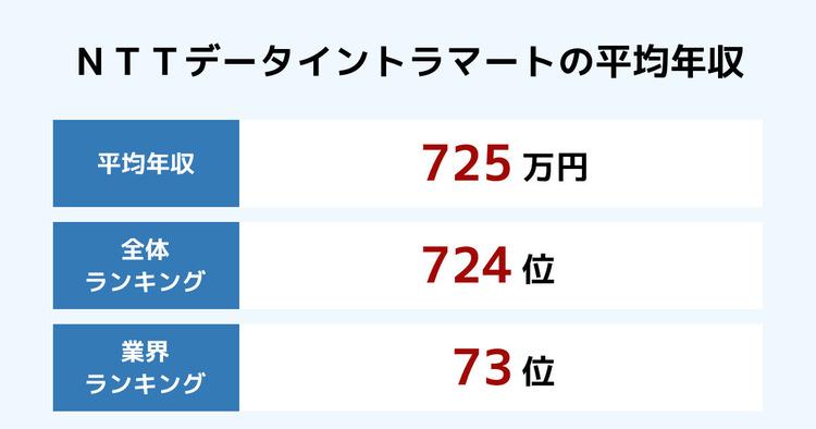 NTTデータイントラマートの平均年収