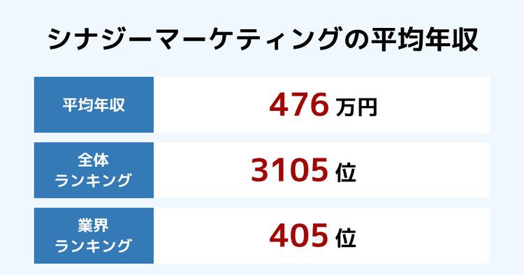 シナジーマーケティングの平均年収