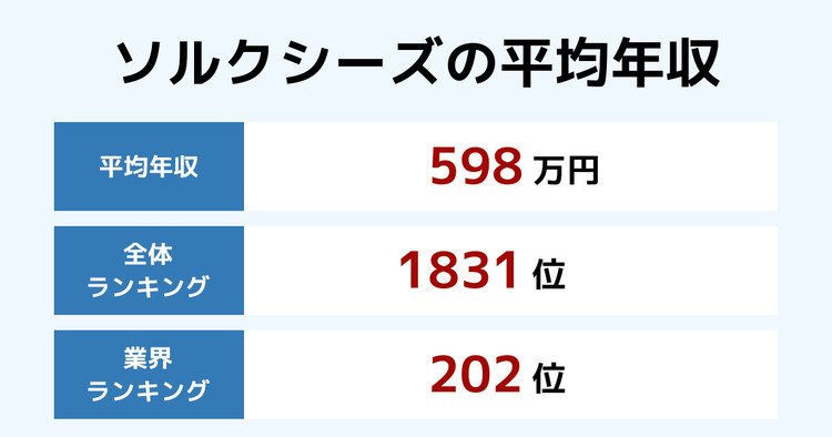 ソルクシーズの平均年収