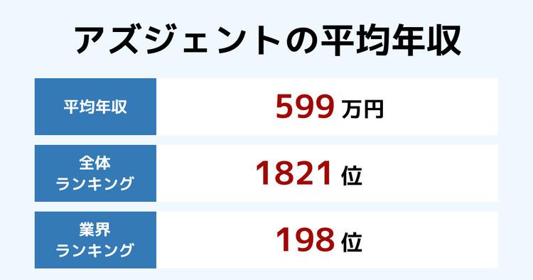 アズジェントの平均年収