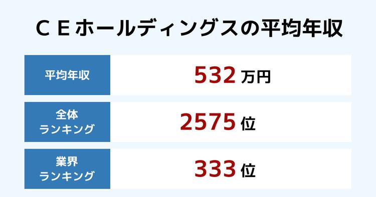 CEホールディングスの平均年収