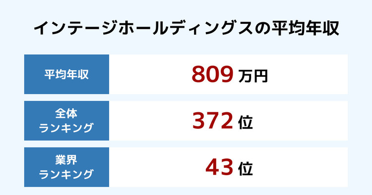 インテージホールディングスの平均年収