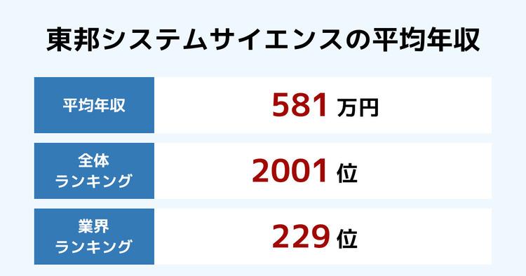 東邦システムサイエンスの平均年収